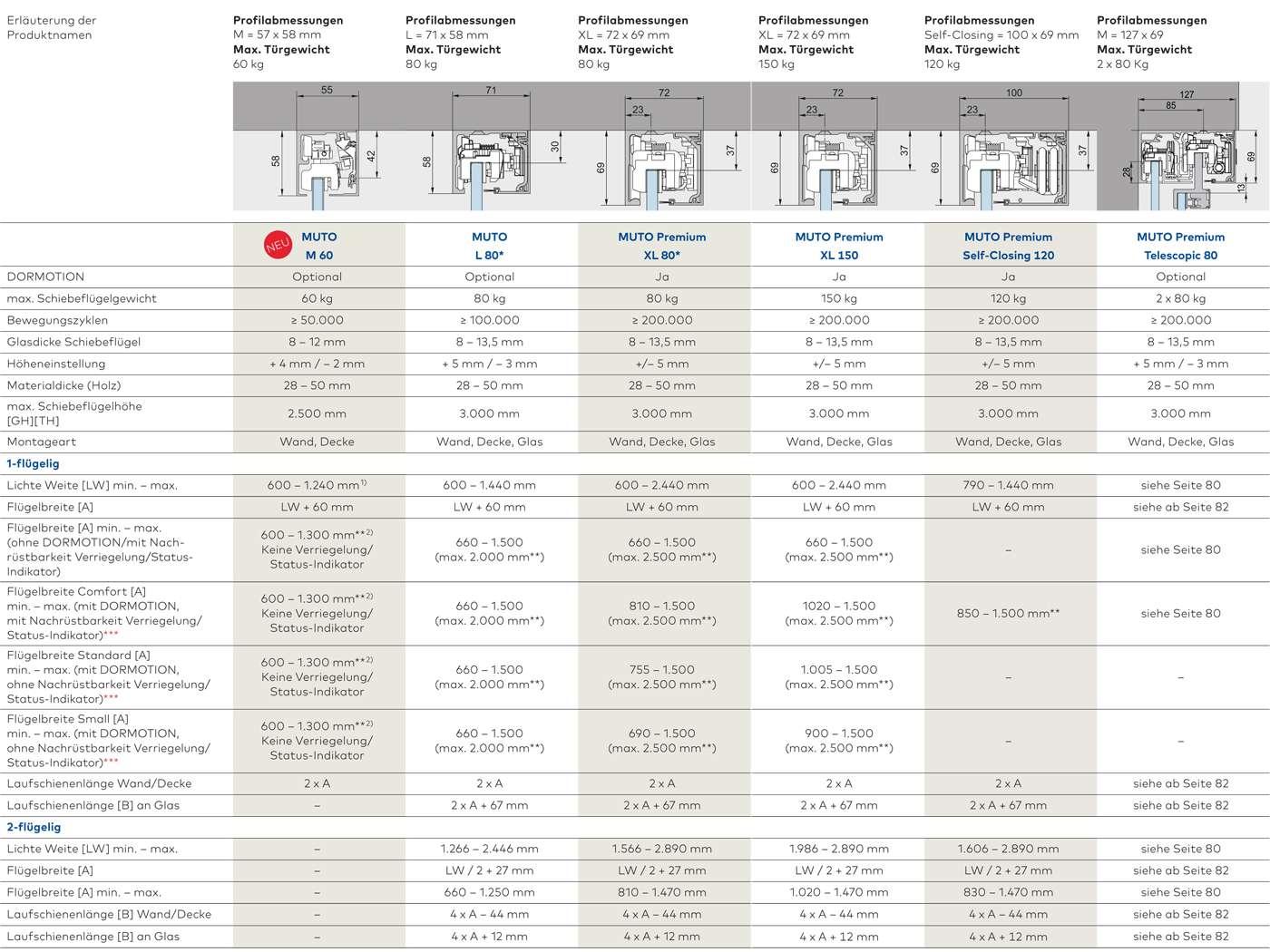 Glasschiebetürsysteme Muto Comfort, Muto Premium, Muto Selfclosing und Muto Telescopic - Daten, Maße, Flügelgrößen, dormakaba - www.ganzglastuere.de