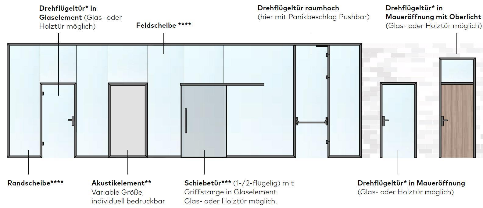 Uniquin Glasanlagen Glastrennwandsystem von dormakaba, Übersicht Module und Bausteine - www.ganzglastuere.de